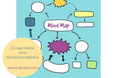 El mapa mental como herramienta didáctica